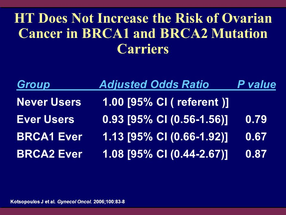 HT Does Not Increase the Risk of Ovarian Cancer in BRCA1 and BRCA2 Mutation Carriers Group Adjusted Odds Ratio P value Never Users1.00 [95% CI ( refer