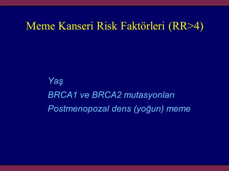 Meme Kanseri Risk Faktörleri (RR>4) Yaş BRCA1 ve BRCA2 mutasyonları Postmenopozal dens (yoğun) meme