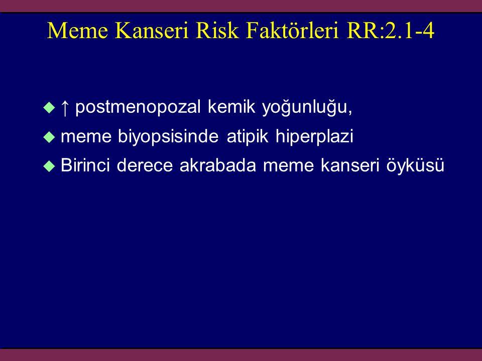 Meme Kanseri Risk Faktörleri RR:2.1-4  ↑ postmenopozal kemik yoğunluğu,  meme biyopsisinde atipik hiperplazi  Birinci derece akrabada meme kanseri