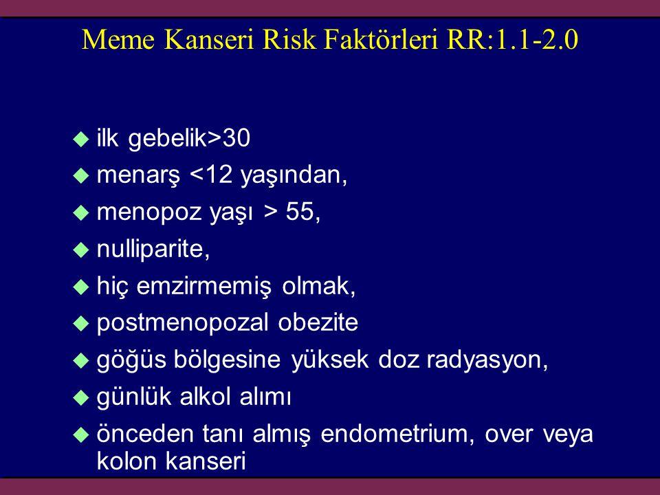 Meme Kanseri Risk Faktörleri RR:1.1-2.0  ilk gebelik>30  menarş <12 yaşından,  menopoz yaşı > 55,  nulliparite,  hiç emzirmemiş olmak,  postmeno