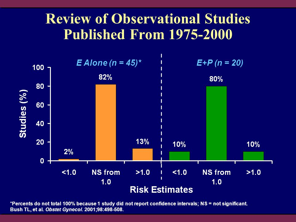 Review of Observational Studies Published From 1975-2000 *Percents do not total 100% because 1 study did not report confidence intervals; NS = not sig