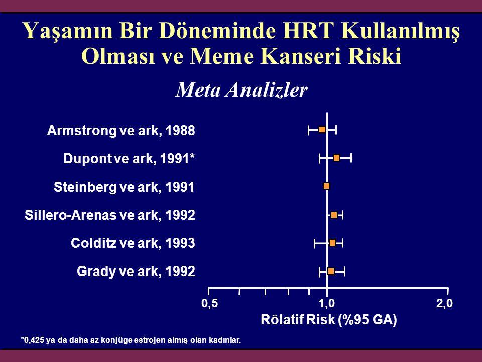 0,50,51,01,02,02,0 Yaşamın Bir Döneminde HRT Kullanılmış Olması ve Meme Kanseri Riski Rölatif Risk (%95 GA) Armstrong ve ark, 1988 Dupont ve ark, 1991
