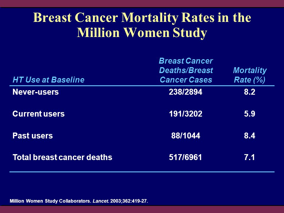 Breast Cancer Mortality Rates in the Million Women Study Million Women Study Collaborators. Lancet. 2003;362:419-27. HT Use at Baseline Breast Cancer