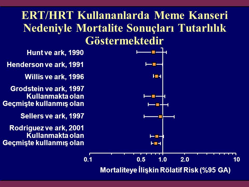 ERT/HRT Kullananlarda Meme Kanseri Nedeniyle Mortalite Sonuçları Tutarlılık Göstermektedir Mortaliteye İlişkin Rölatif Risk (%95 GA) 0.10.51.0102.0 Hu