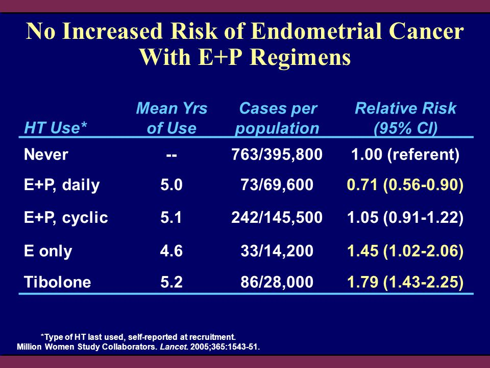 ERT/HRT Kullananlarda Meme Kanseri Nedeniyle Mortalite Sonuçları Tutarlılık Göstermektedir Mortaliteye İlişkin Rölatif Risk (%95 GA) 0.10.51.0102.0 Hunt ve ark, 1990 Henderson ve ark, 1991 Willis ve ark, 1996 Grodstein ve ark, 1997 Kullanmakta olan Geçmişte kullanmış olan Sellers ve ark, 1997 Rodriguez ve ark, 2001 Kullanmakta olan Geçmişte kullanmış olan