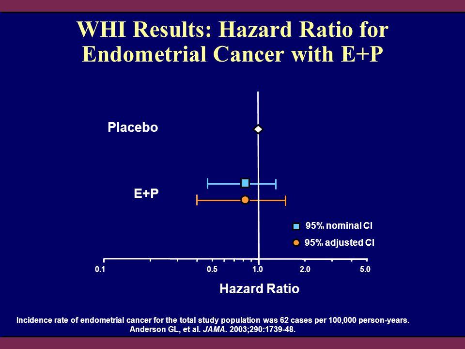MEME KANSERİ-PROBLEM Östrojene maruz kalmak meme kanseri için risk faktörü müdür.