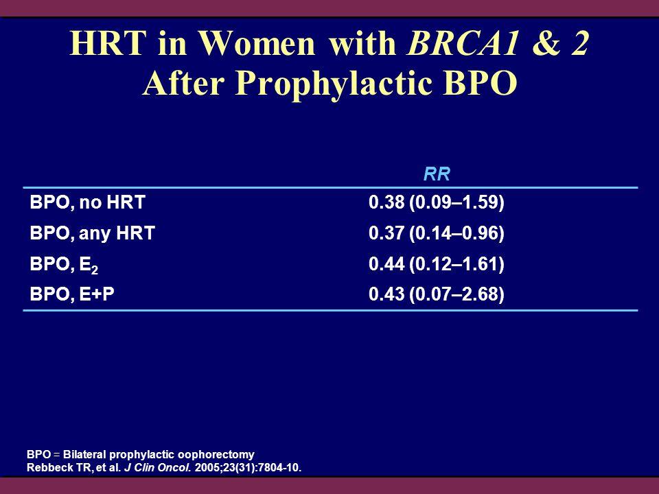 BPO = Bilateral prophylactic oophorectomy Rebbeck TR, et al. J Clin Oncol. 2005;23(31):7804-10. HRT in Women with BRCA1 & 2 After Prophylactic BPO RR