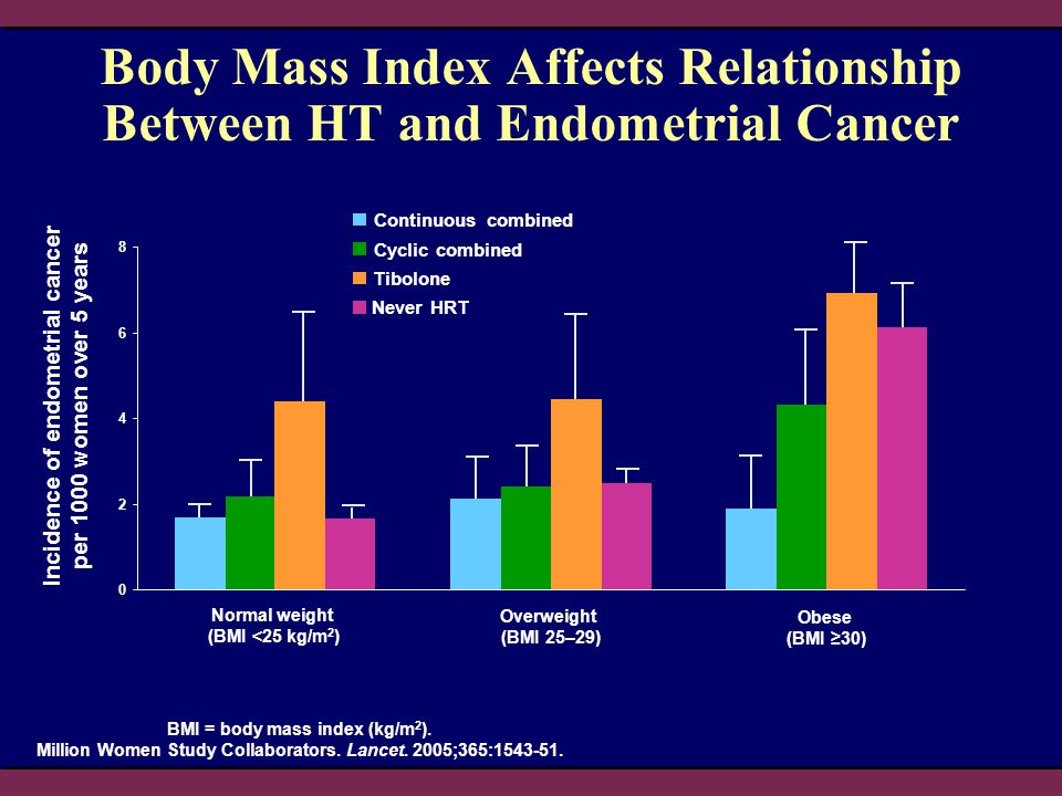 Body Mass Index Affects Relationship Between HT and Endometrial Cancer BMI = body mass index (kg/m 2 ). Million Women Study Collaborators. Lancet. 200