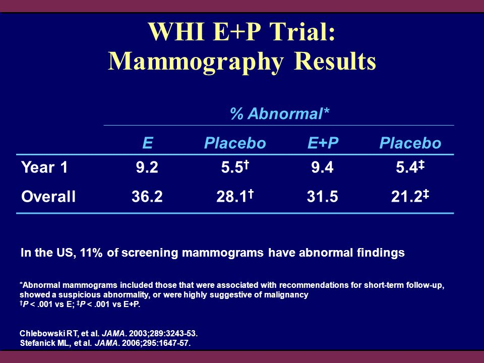 WHI E+P Trial: Mammography Results % Abnormal* EPlaceboE+PPlacebo Year 19.25.5 † 9.45.4 ‡ Overall36.228.1 † 31.521.2 ‡ In the US, 11% of screening mam
