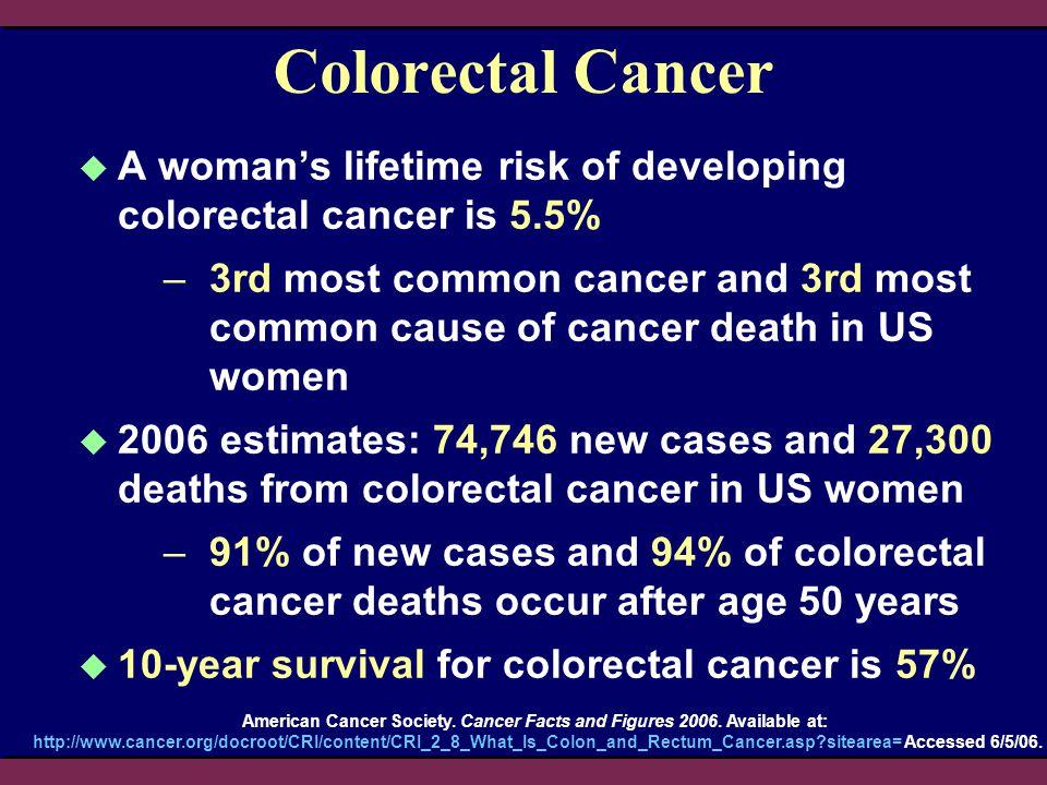 WHI E+P Trial: Risk of Colorectal Cancer HR = 0.56 95% nCI = 0.38–0.81 95% aCI = 0.33–0.94 Placebo E+P Kaplan-Meier Estimate Chlebowski RT, et al.