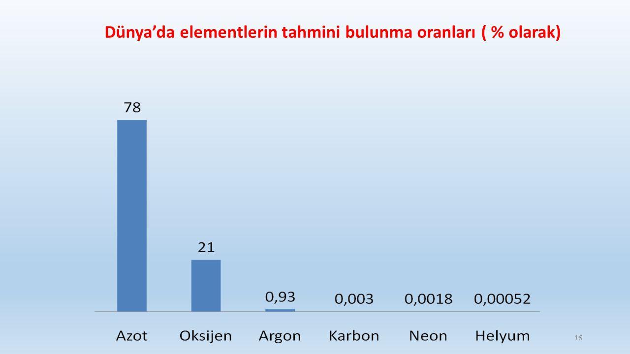 Dünya'da elementlerin tahmini bulunma oranları ( % olarak) 16