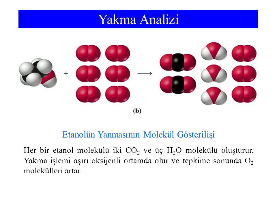 Yakma Analizi Etanolün Yanmasının Molekül Gösterilişi Her bir etanol molekülü iki CO 2 ve üç H 2 O molekülü oluşturur. Yakma işlemi aşırı oksijenli or