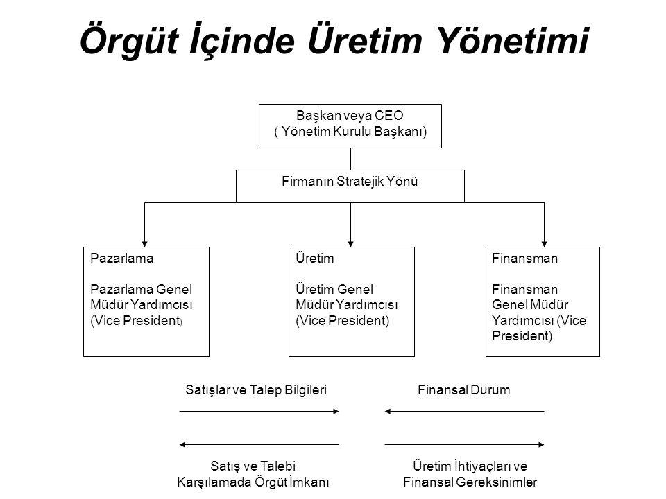 Örgüt İçinde Üretim Yönetimi Başkan veya CEO ( Yönetim Kurulu Başkanı) Firmanın Stratejik Yönü Pazarlama Pazarlama Genel Müdür Yardımcısı (Vice Presid