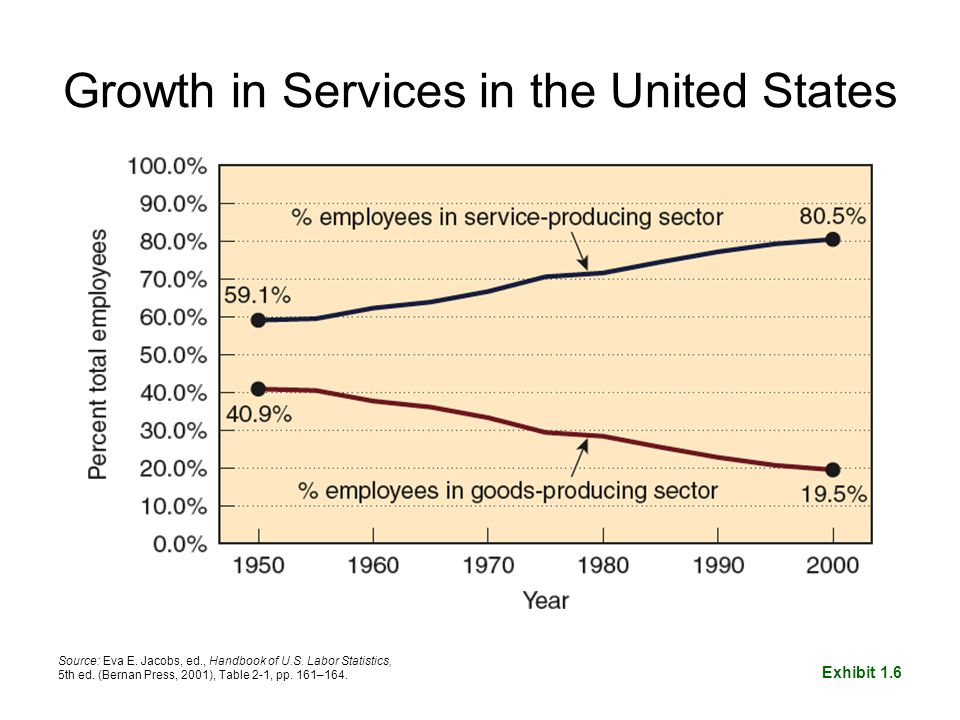 Growth in Services in the United States Exhibit 1.6 Source: Eva E.