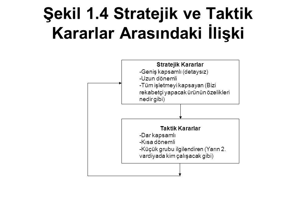 Şekil 1.4 Stratejik ve Taktik Kararlar Arasındaki İlişki Stratejik Kararlar -Geniş kapsamlı (detaysız) -Uzun dönemli -Tüm işletmeyi kapsayan (Bizi rek