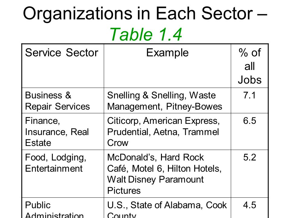 Organizations in Each Sector – Table 1.4 Service SectorExample% of all Jobs Business & Repair Services Snelling & Snelling, Waste Management, Pitney-Bowes 7.1 Finance, Insurance, Real Estate Citicorp, American Express, Prudential, Aetna, Trammel Crow 6.5 Food, Lodging, Entertainment McDonald's, Hard Rock Café, Motel 6, Hilton Hotels, Walt Disney Paramount Pictures 5.2 Public Administration U.S., State of Alabama, Cook County 4.5