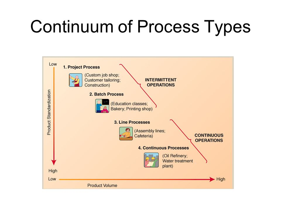 Continuum of Process Types