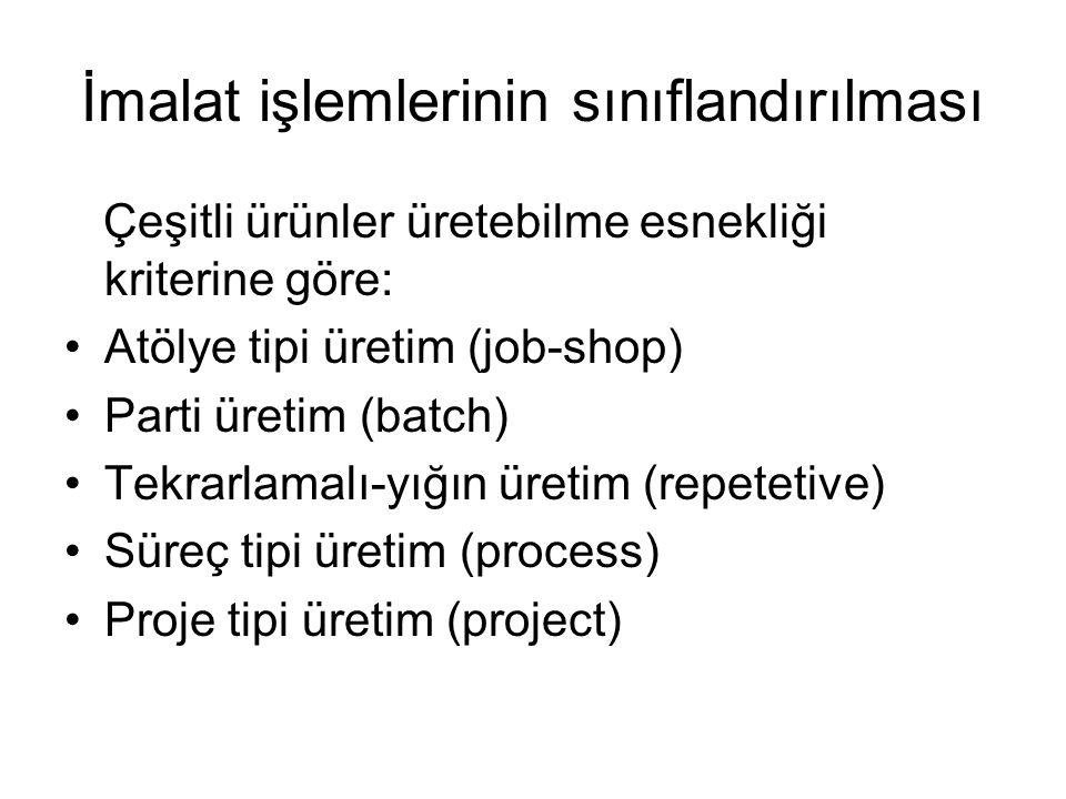 İmalat işlemlerinin sınıflandırılması Çeşitli ürünler üretebilme esnekliği kriterine göre: Atölye tipi üretim (job-shop) Parti üretim (batch) Tekrarla