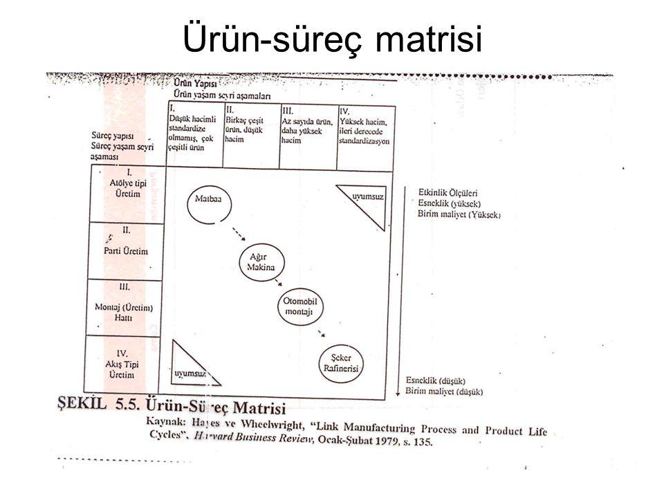 Ürün-süreç matrisi