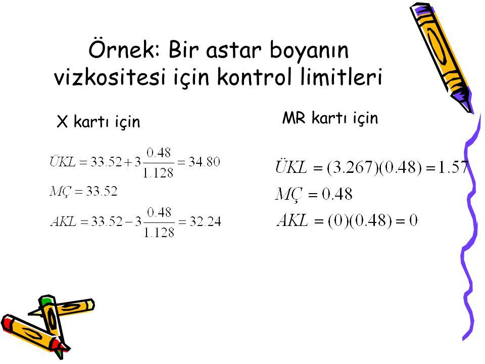 Örnek: Bir astar boyanın vizkositesi için kontrol limitleri X kartı için MR kartı için