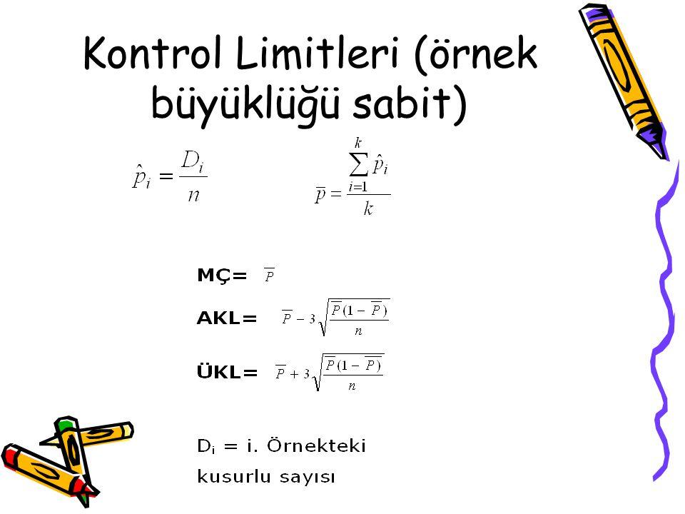 Kontrol Limitleri (örnek büyüklüğü sabit)