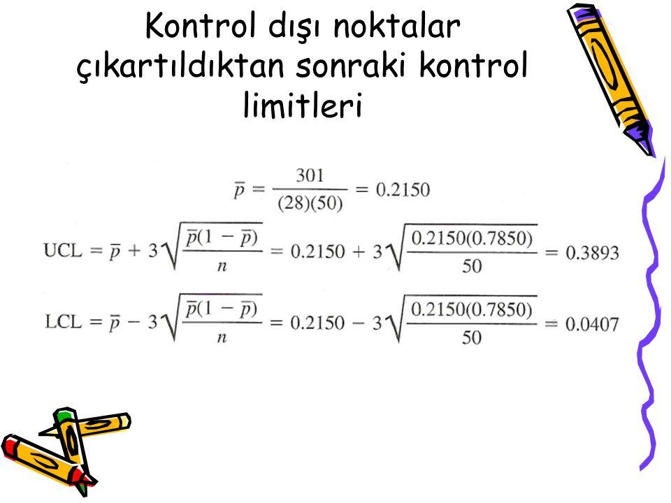 Kontrol dışı noktalar çıkartıldıktan sonraki kontrol limitleri