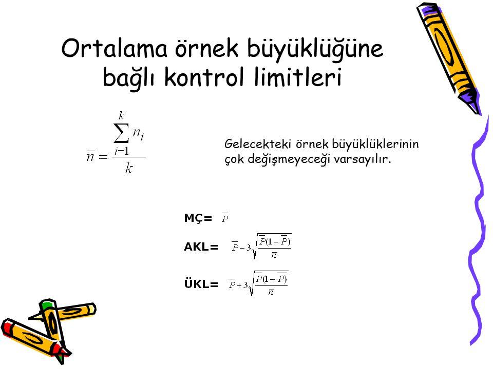 Ortalama örnek büyüklüğüne bağlı kontrol limitleri Gelecekteki örnek büyüklüklerinin çok değişmeyeceği varsayılır.
