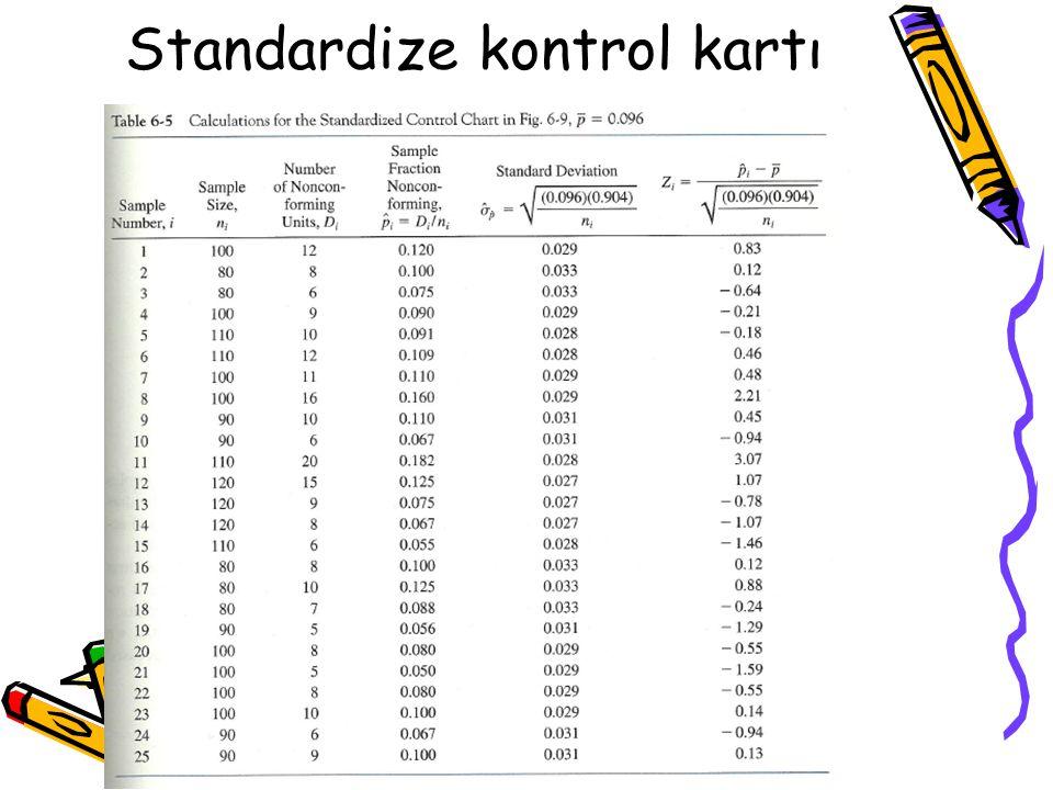Standardize kontrol kartı