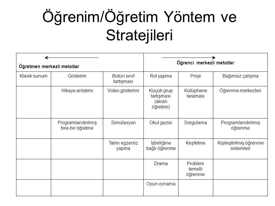 Hangi Yöntem ve Strateji En İyisidir.Durumu göre değişir.