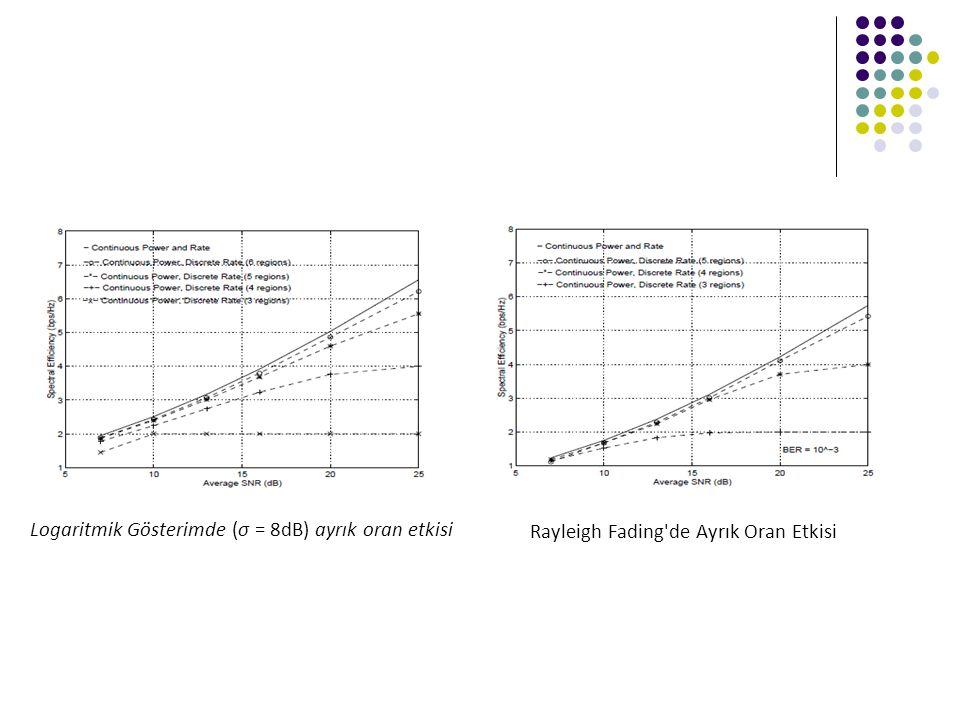 Logaritmik Gösterimde (σ = 8dB) ayrık oran etkisi Rayleigh Fading'de Ayrık Oran Etkisi