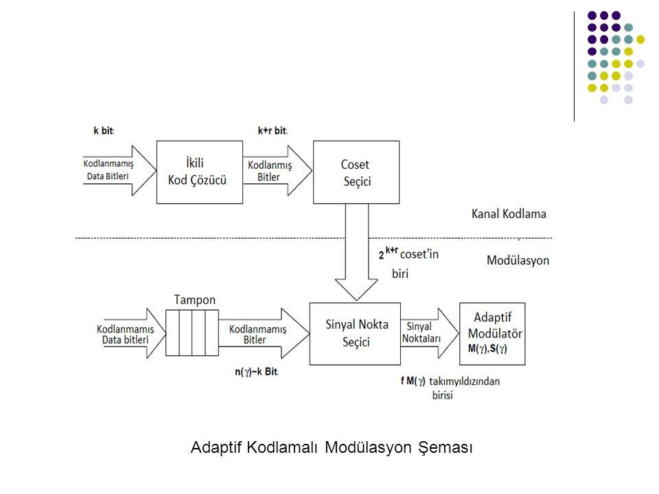 Adaptif Kodlamalı Modülasyon Şeması