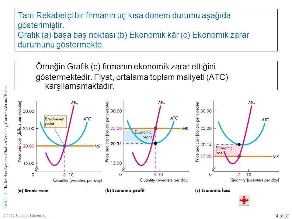 4 of 37 PART II The Market System: Choices Made by Households and Firms © 2012 Pearson Education Örneğin Grafik (c) firmanın ekonomik zarar ettiğini g