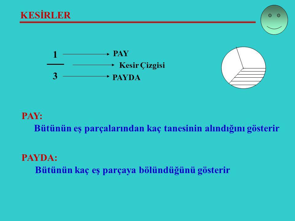 KESİRLER 1 3 PAY PAYDA Kesir Çizgisi PAY: Bütünün eş parçalarından kaç tanesinin alındığını gösterir PAYDA: Bütünün kaç eş parçaya bölündüğünü gösterir
