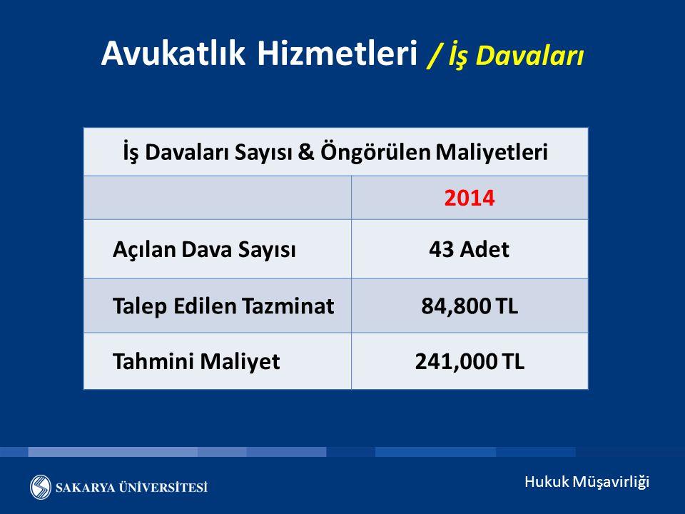 Hukuk Müşavirliği Avukatlık Hizmetleri / İş Davaları İş Davaları Sayısı & Öngörülen Maliyetleri 2014 Açılan Dava Sayısı43 Adet Talep Edilen Tazminat84