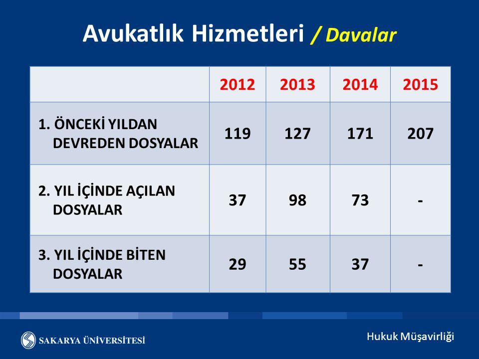 Hukuk Müşavirliği Avukatlık Hizmetleri / Davalar 2012201320142015 1.
