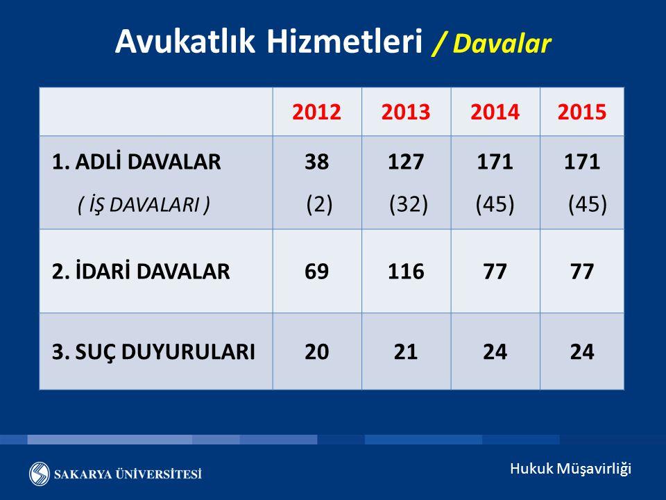 Hukuk Müşavirliği Avukatlık Hizmetleri / Davalar 2012201320142015 1. ADLİ DAVALAR ( İŞ DAVALARI ) 38 (2) 127 (32) 171 (45) 171 (45) 2. İDARİ DAVALAR69