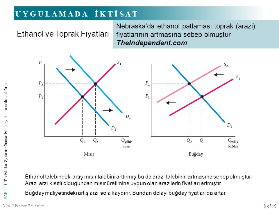 6 of 19 PART II The Market System: Choices Made by Households and Firms © 2012 Pearson Education U Y G U L A M A D A İ K T İ S A T Ethanol ve Toprak F