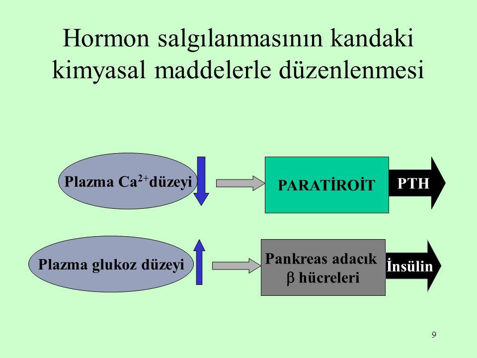 9 Hormon salgılanmasının kandaki kimyasal maddelerle düzenlenmesi Plazma Ca 2+ düzeyi PARATİROİT PTH Plazma glukoz düzeyi Pankreas adacık  hücreleri