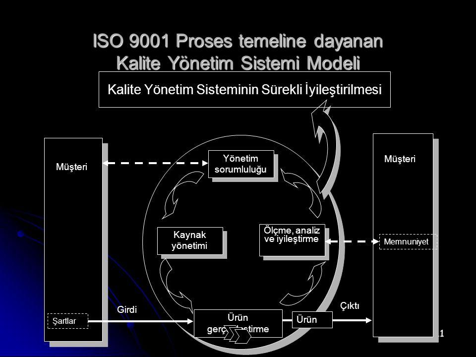 11 ISO 9001 Proses temeline dayanan Kalite Yönetim Sistemi Modeli Yönetim sorumluluğu Kaynak yönetimi Ölçme, analiz ve iyileştirme Kalite Yönetim Sisteminin Sürekli İyileştirilmesi Müşteri Memnuniyet Şartlar Ürün Girdi Çıktı Ürün gerçekleştirme