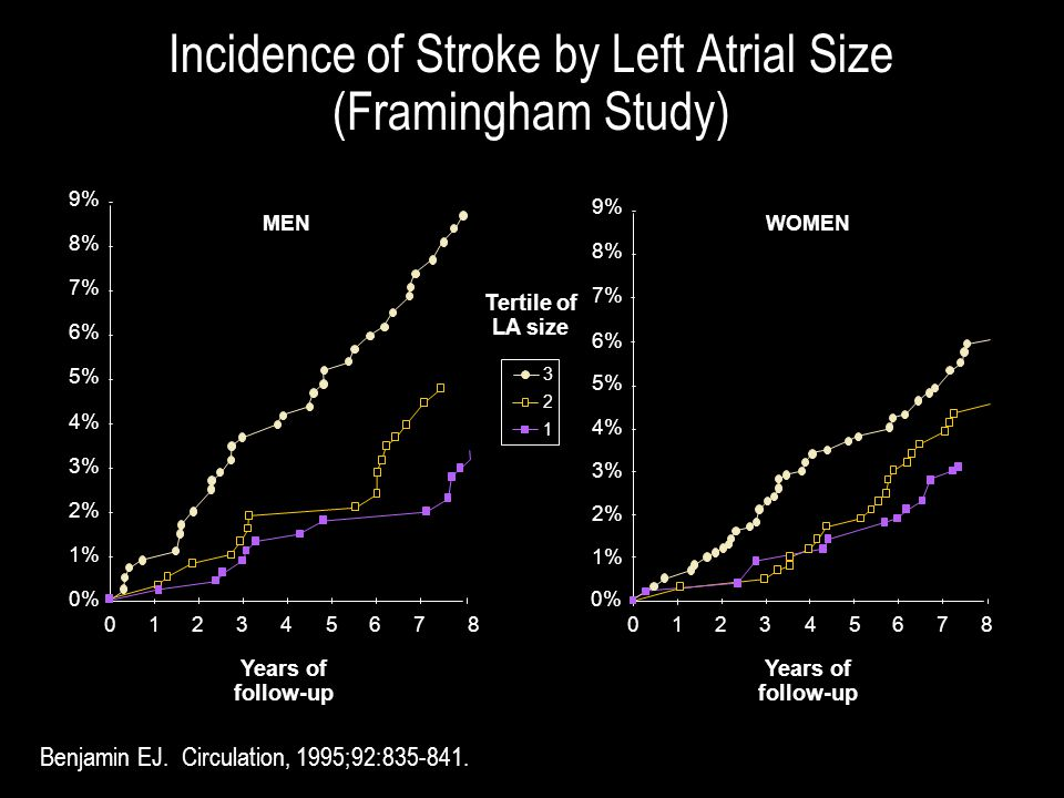 Incidence of Stroke by Left Atrial Size (Framingham Study) Benjamin EJ. Circulation, 1995;92:835-841. 9% 8% 7% 6% 5% 4% 3% 2% 1% 012345678 0% WOMEN Ye