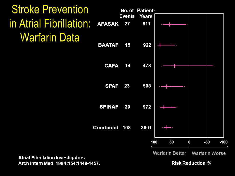 Stroke Prevention in Atrial Fibrillation: Warfarin Data Warfarin Better Warfarin Worse Risk Reduction, % Combined 1083691 SPINAF 29972 SPAF 23508 CAFA