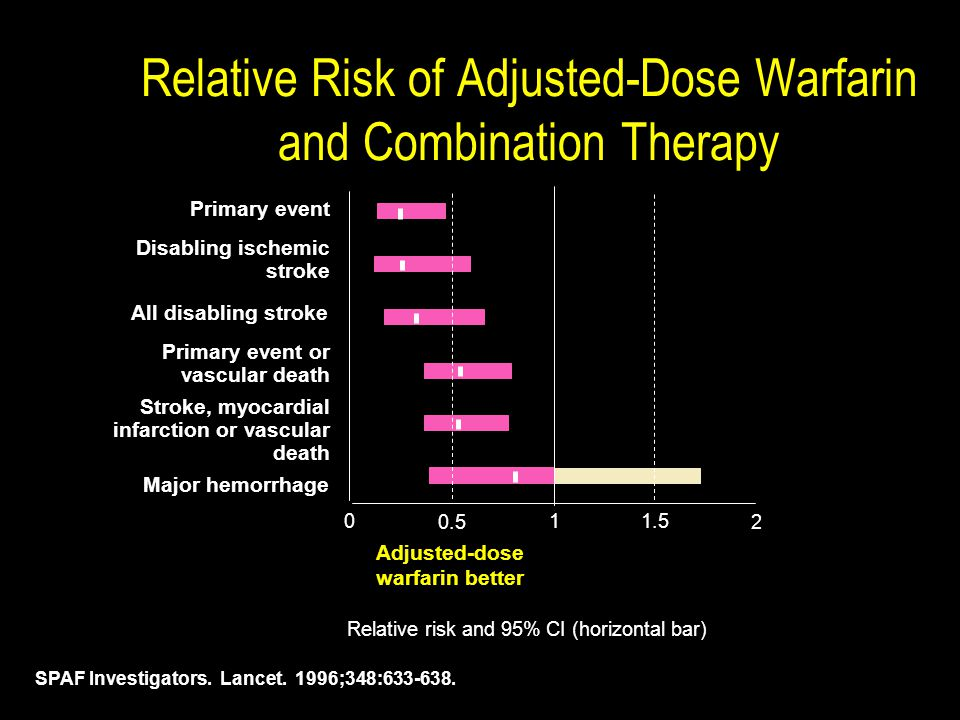 Relative Risk of Adjusted-Dose Warfarin and Combination Therapy SPAF Investigators.
