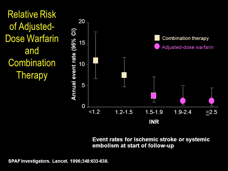 Relative Risk of Adjusted- Dose Warfarin and Combination Therapy SPAF Investigators. Lancet. 1996;348:633-638. Combination therapy Adjusted-dose warfa