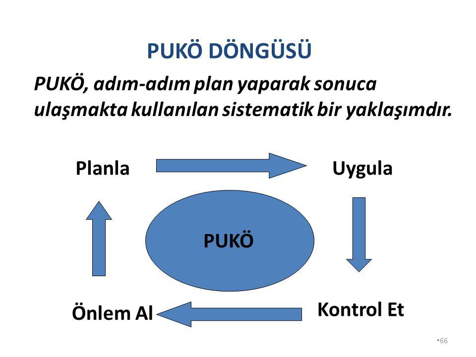 65 PÜKO Döngüsü (Dört safha metodu) denilen yöntemde bunlardan biridir. Bu yöntem şu aşamalardan oluşur: Planla, Uygula, Kontrol Et, Önlem Al.