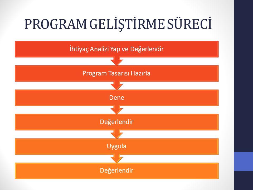 PROGRAM GELİŞTİRME SÜRECİ Değerlendir Uygula Değerlendir Dene Program Tasarısı Hazırla İhtiyaç Analizi Yap ve Değerlendir