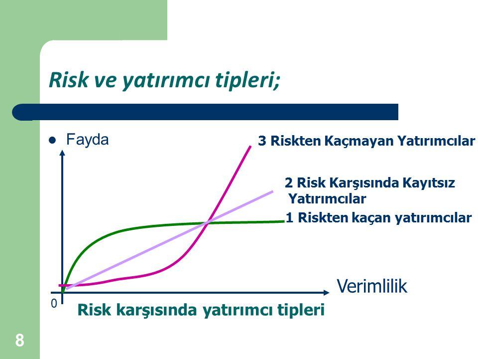 8 Risk ve yatırımcı tipleri; Fayda 0 Verimlilik 1 Riskten kaçan yatırımcılar 2 Risk Karşısında Kayıtsız Yatırımcılar 3 Riskten Kaçmayan Yatırımcılar Risk karşısında yatırımcı tipleri