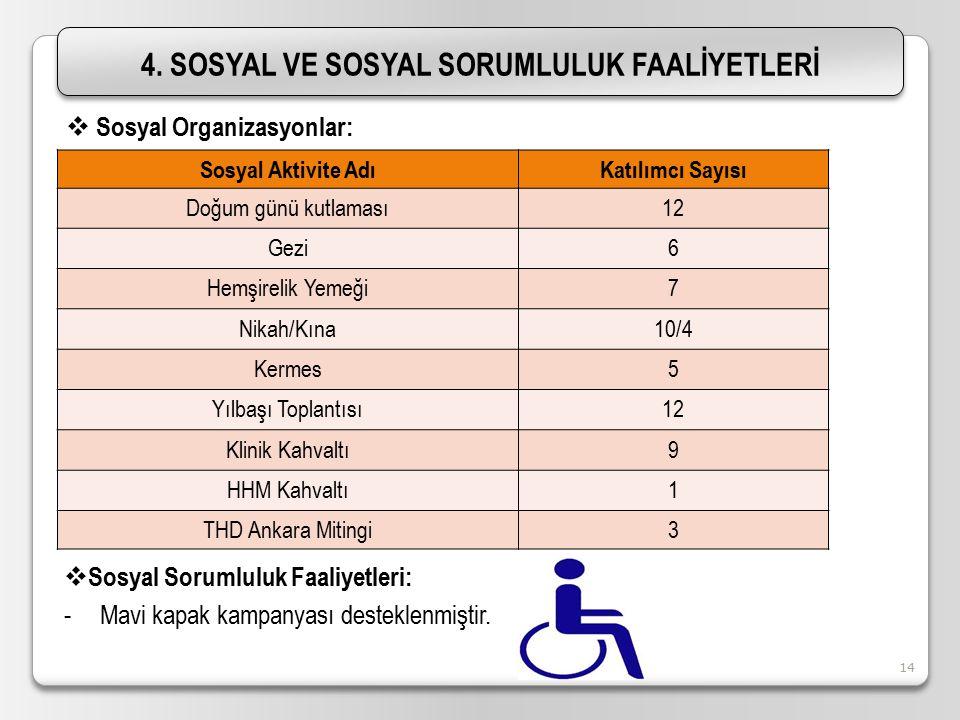10.04.201514 4. SOSYAL VE SOSYAL SORUMLULUK FAALİYETLERİ Sosyal Aktivite AdıKatılımcı Sayısı Doğum günü kutlaması12 Gezi6 Hemşirelik Yemeği7 Nikah/Kın