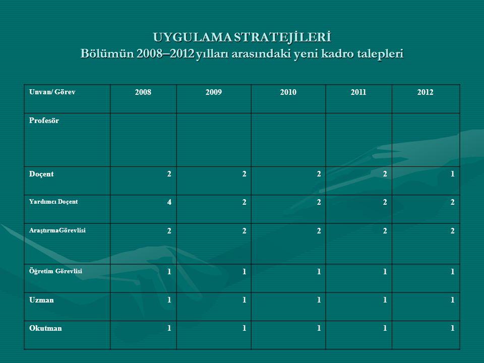 UYGULAMA STRATEJİLERİ Bölümün 2008–2012 yılları arasındaki yeni kadro talepleri Unvan/ Görev 20082009201020112012 Profesör Doçent22221 Yardımcı Doçent