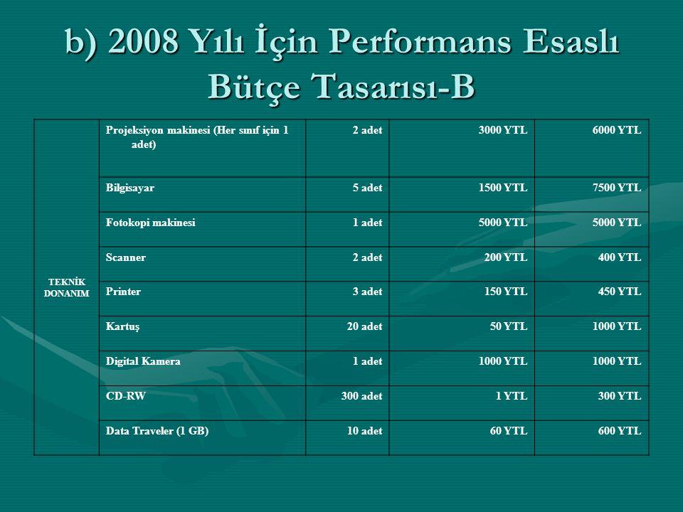 b) 2008 Yılı İçin Performans Esaslı Bütçe Tasarısı-B TEKNİK DONANIM Projeksiyon makinesi (Her sınıf için 1 adet) 2 adet3000 YTL6000 YTL Bilgisayar5 ad