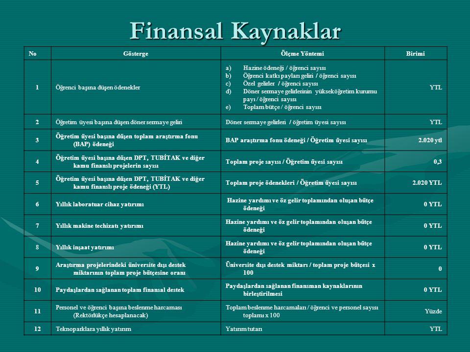 Finansal Kaynaklar NoGöstergeÖlçme YöntemiBirimi 1Öğrenci başına düşen ödenekler a)Hazine ödeneği / öğrenci sayısı b)Öğrenci katkı payları geliri / öğ